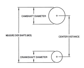 What is center distance
