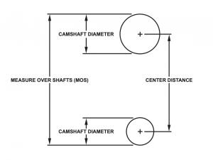 center distance